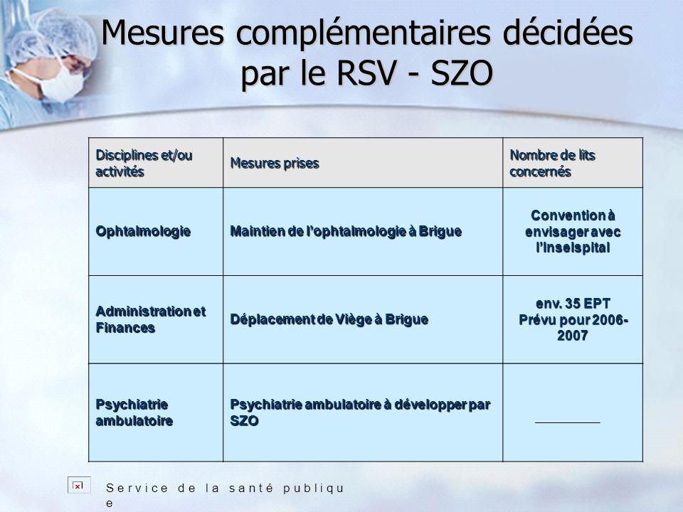 Mesures complémentaires décidées par le RSV - SZO Disciplines et/ou activités Mesures prises Nombre de lits concernés Ophtalmologie Maintien de lophtalmologie à Brigue Convention à envisager avec lInselspital Administration et Finances Déplacement de Viège à Brigue env.