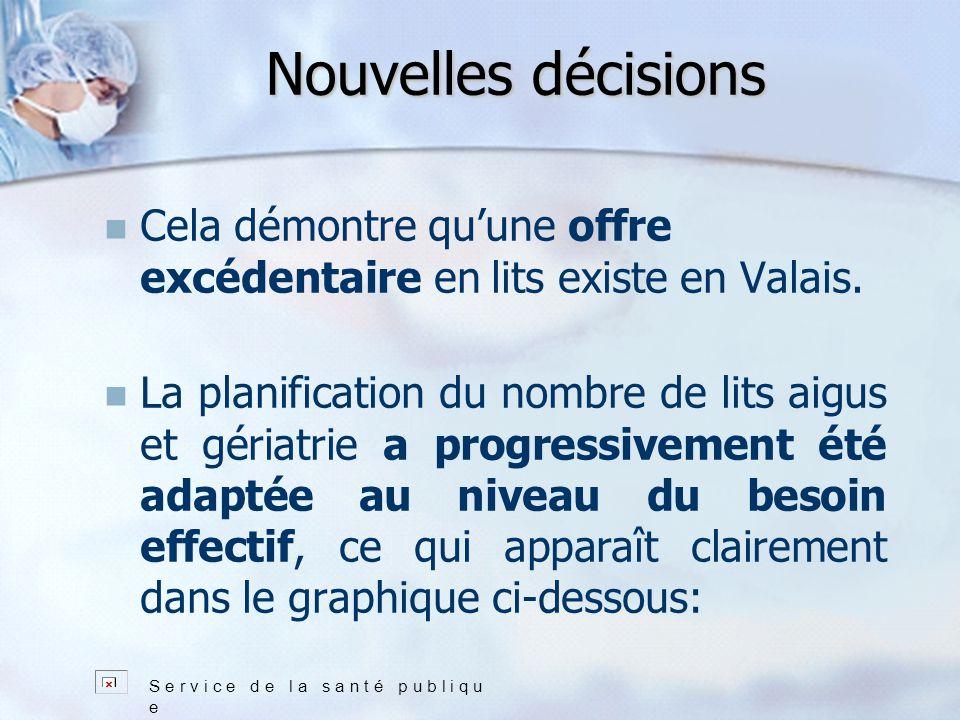 Nouvelles décisions Cela démontre quune offre excédentaire en lits existe en Valais.