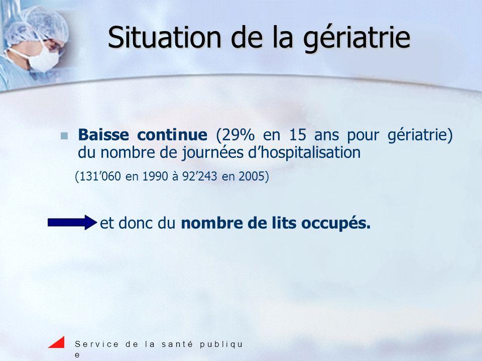 Situation de la gériatrie Baisse continue (29% en 15 ans pour gériatrie) du nombre de journées dhospitalisation (131060 en 1990 à 92243 en 2005) et donc du nombre de lits occupés.
