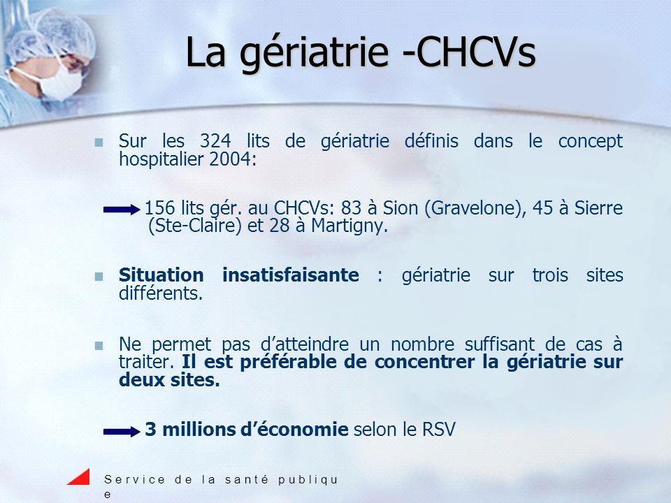 La gériatrie -CHCVs Sur les 324 lits de gériatrie définis dans le concept hospitalier 2004: 156 lits gér.