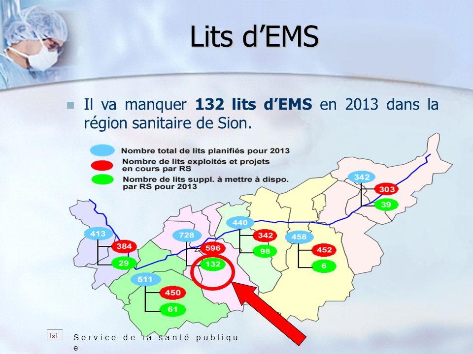 Lits dEMS S e r v i c e d e l a s a n t é p u b l i q u e Il va manquer 132 lits dEMS en 2013 dans la région sanitaire de Sion.