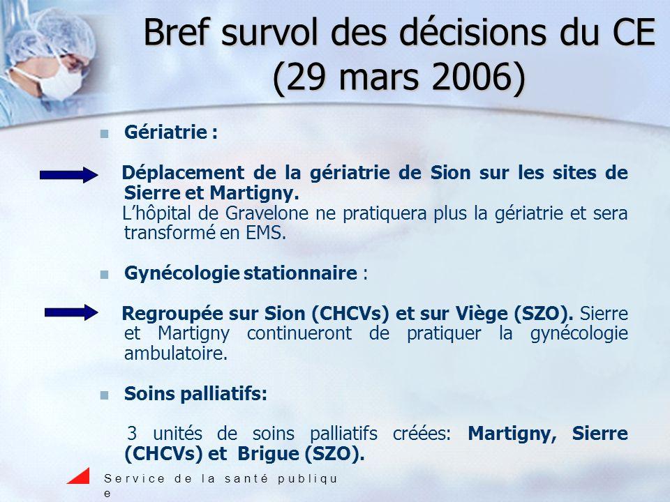 Bref survol des décisions du CE (29 mars 2006) Gériatrie : Déplacement de la gériatrie de Sion sur les sites de Sierre et Martigny.