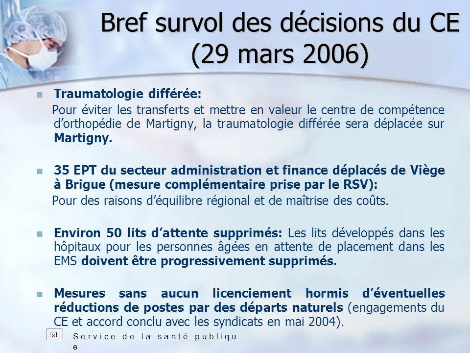 Bref survol des décisions du CE (29 mars 2006) Traumatologie différée: Pour éviter les transferts et mettre en valeur le centre de compétence dorthopédie de Martigny, la traumatologie différée sera déplacée sur Martigny.
