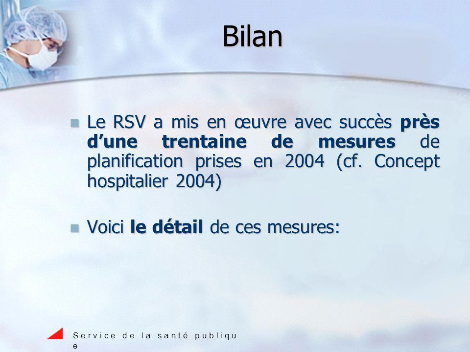 Bilan Le RSV a mis en œuvre avec succès près dune trentaine de mesures de planification prises en 2004 (cf.