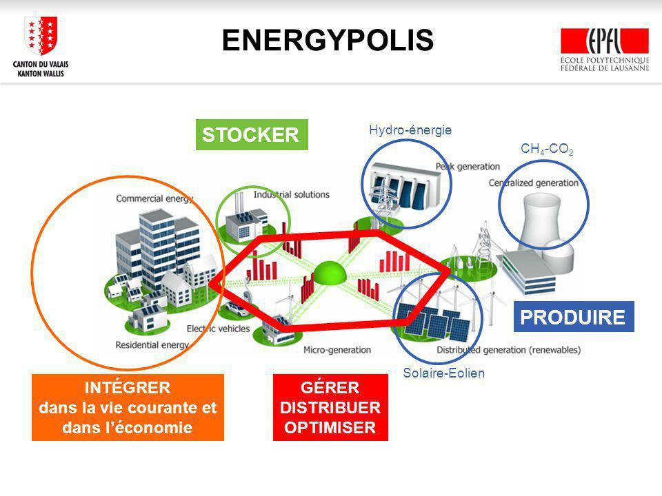 Hydro-énergie Solaire-Eolien CH 4 -CO 2 PRODUIRE STOCKER GÉRER DISTRIBUER OPTIMISER INTÉGRER dans la vie courante et dans léconomie ENERGYPOLIS