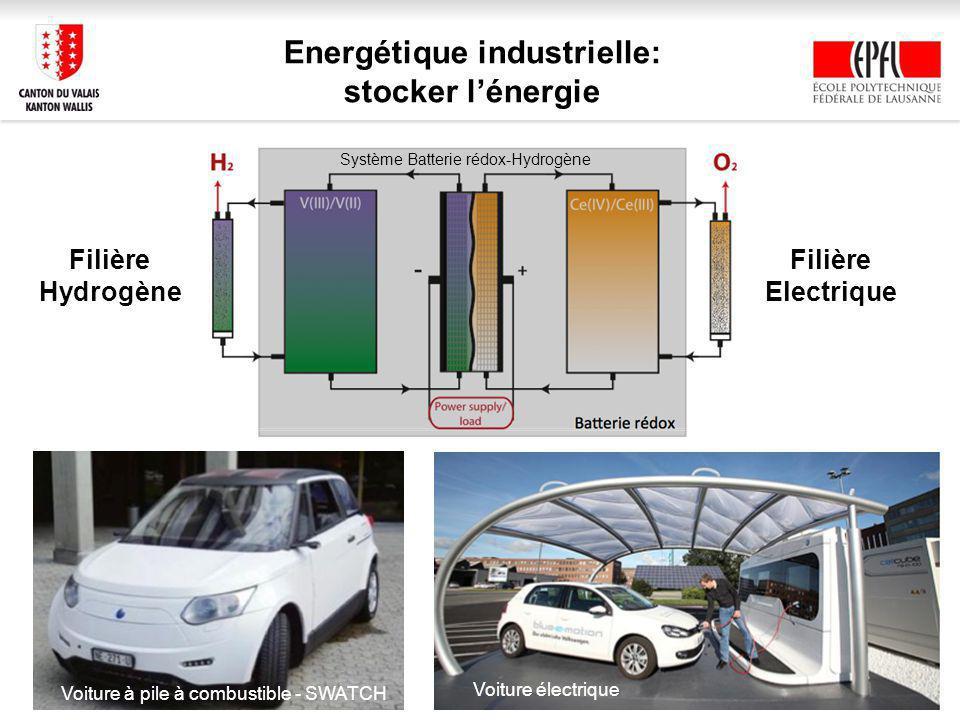 Energétique industrielle: stocker lénergie Voiture à pile à combustible - SWATCH Voiture électrique Filière Hydrogène Filière Electrique Système Batterie rédox-Hydrogène