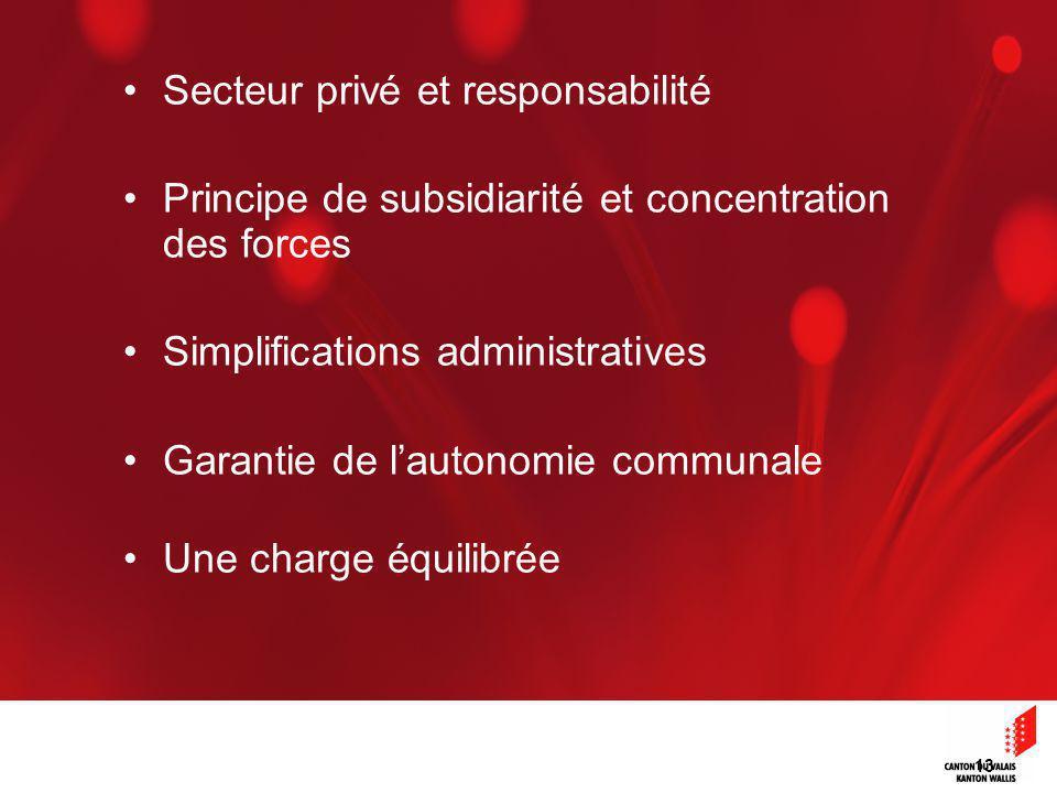 13 Secteur privé et responsabilité Principe de subsidiarité et concentration des forces Simplifications administratives Garantie de lautonomie communale Une charge équilibrée
