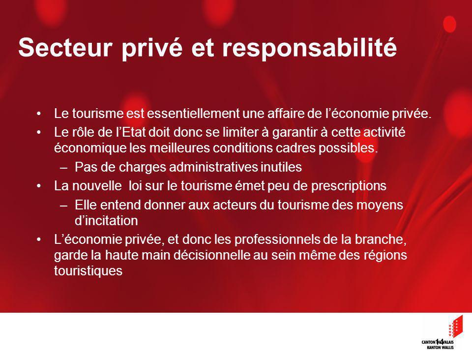 14 Secteur privé et responsabilité Le tourisme est essentiellement une affaire de léconomie privée.
