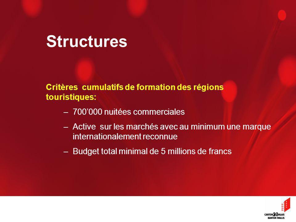 23 Critères cumulatifs de formation des régions touristiques: –700000 nuitées commerciales –Active sur les marchés avec au minimum une marque internationalement reconnue –Budget total minimal de 5 millions de francs Structures