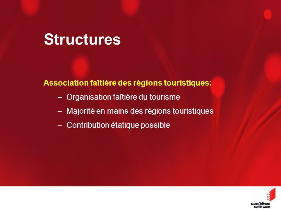 25 Association faîtière des régions touristiques: –Organisation faîtière du tourisme –Majorité en mains des régions touristiques –Contribution étatique possible Structures