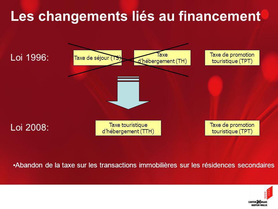 26 Taxe de séjour (TS) Taxe dhébergement (TH) Taxe de promotion touristique (TPT) Taxe touristique dhébergement (TTH) Abandon de la taxe sur les transactions immobilières sur les résidences secondaires Taxe de promotion touristique (TPT) Les changements liés au financement Loi 1996: Loi 2008: