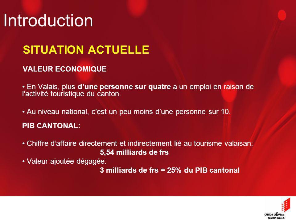 5 SITUATION ACTUELLE VALEUR ECONOMIQUE En Valais, plus dune personne sur quatre a un emploi en raison de lactivité touristique du canton.