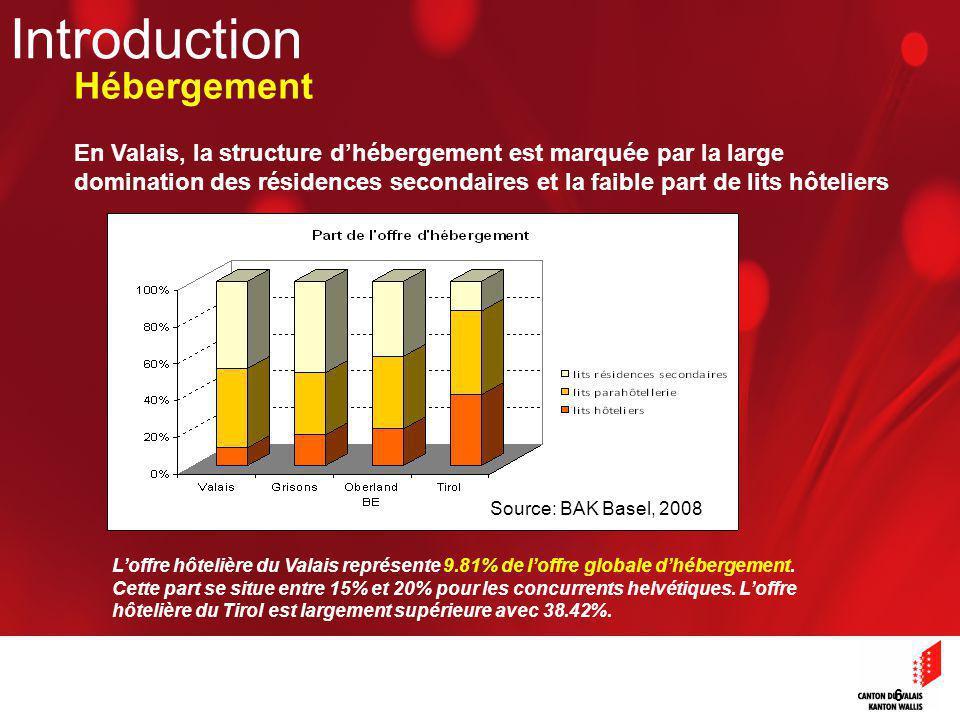 6 Hébergement Loffre hôtelière du Valais représente 9.81% de loffre globale dhébergement.