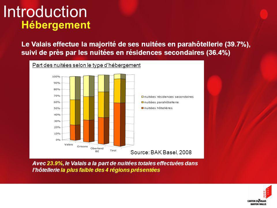 7 Part des nuitées selon le type d hébergement Le Valais effectue la majorité de ses nuitées en parahôtellerie (39.7%), suivi de près par les nuitées en résidences secondaires (36.4%) Source: BAK Basel, 2008 Avec 23.9%, le Valais a la part de nuitées totales effectuées dans lhôtellerie la plus faible des 4 régions présentées Introduction Hébergement