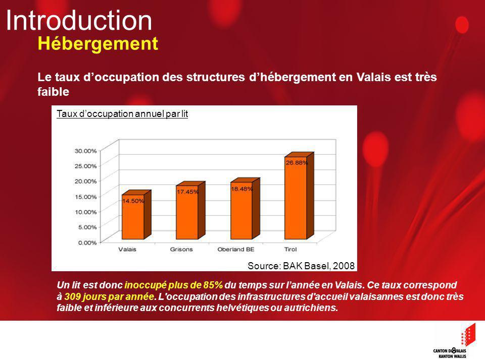 8 Taux doccupation annuel par lit Le taux doccupation des structures dhébergement en Valais est très faible Source: BAK Basel, 2008 Introduction Hébergement Un lit est donc inoccupé plus de 85% du temps sur lannée en Valais.