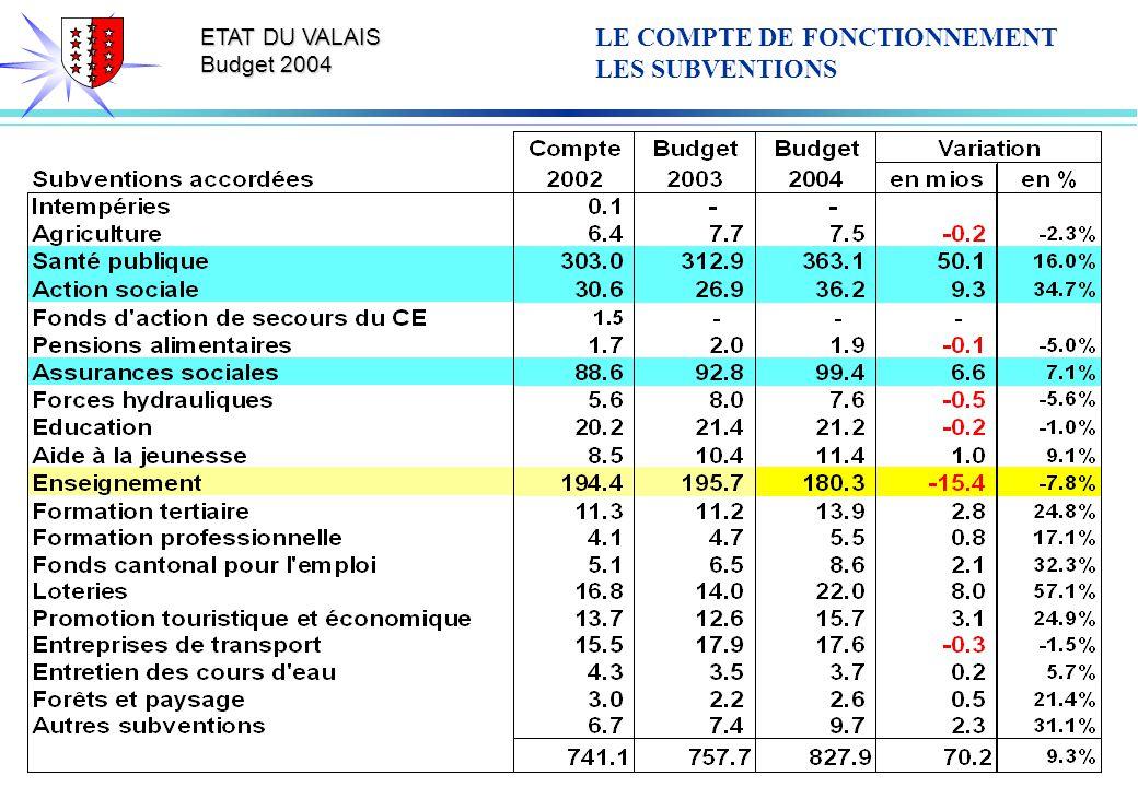 ETAT DU VALAIS Budget 2004 LE COMPTE DE FONCTIONNEMENT LES SUBVENTIONS