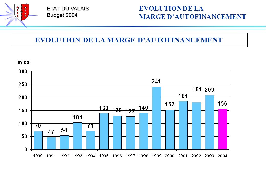 ETAT DU VALAIS Budget 2004 EVOLUTION DE LA MARGE DAUTOFINANCEMENT