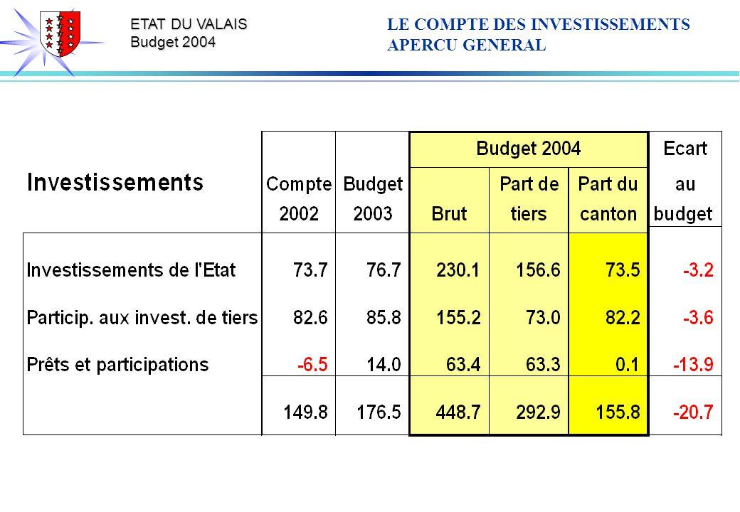 ETAT DU VALAIS Budget 2004 LE COMPTE DES INVESTISSEMENTS APERCU GENERAL