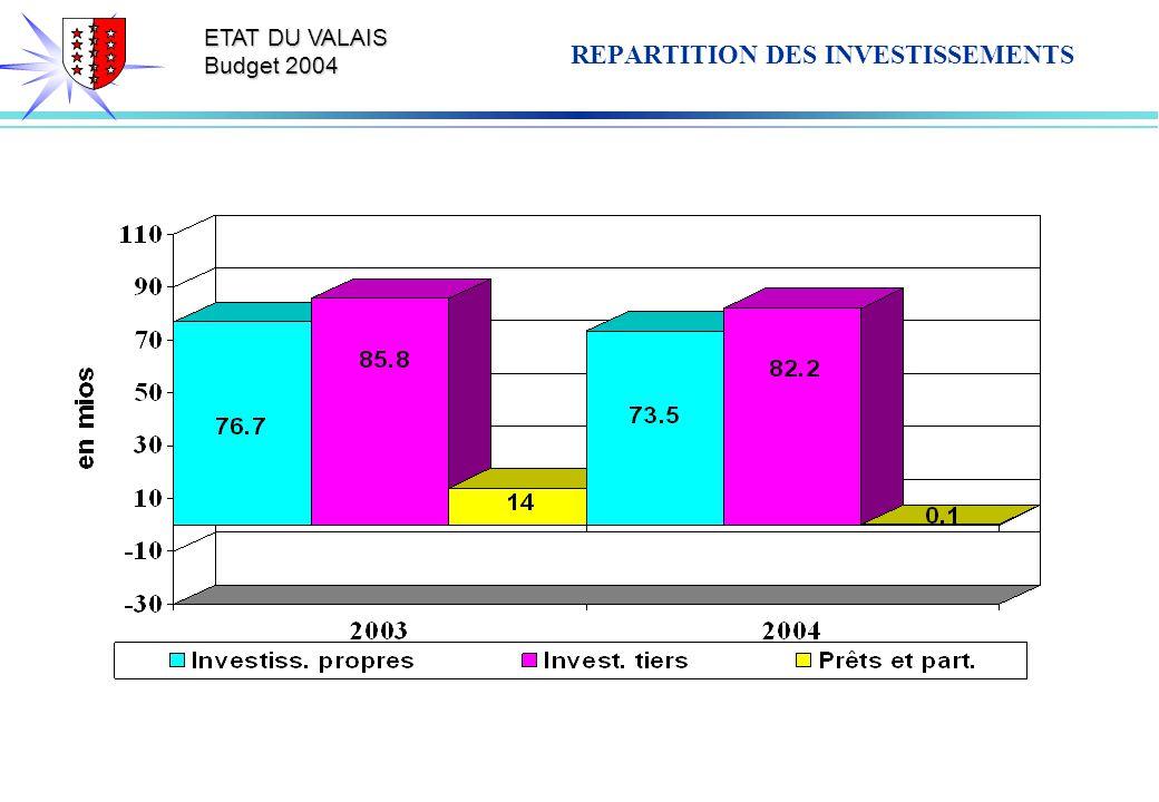 ETAT DU VALAIS Budget 2004 REPARTITION DES INVESTISSEMENTS
