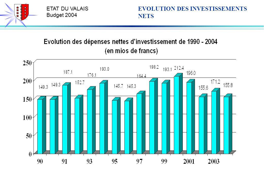 ETAT DU VALAIS Budget 2004 EVOLUTION DES INVESTISSEMENTS NETS