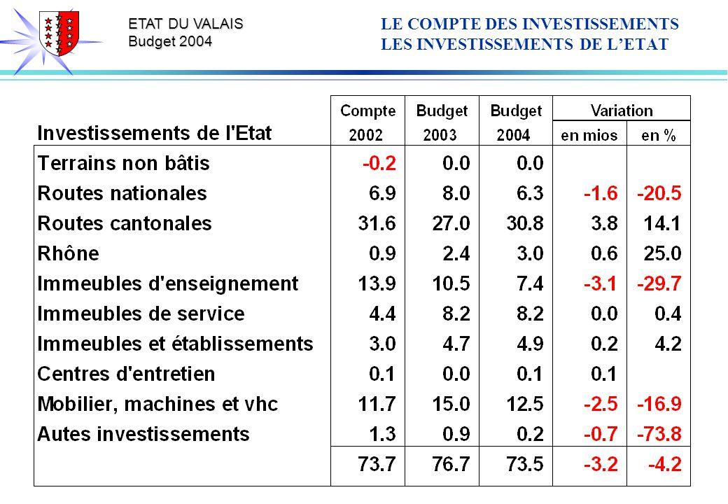 ETAT DU VALAIS Budget 2004 LE COMPTE DES INVESTISSEMENTS LES INVESTISSEMENTS DE LETAT