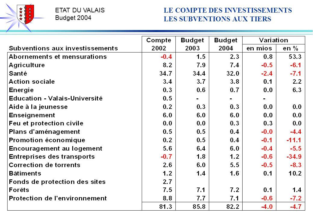 ETAT DU VALAIS Budget 2004 LE COMPTE DES INVESTISSEMENTS LES SUBVENTIONS AUX TIERS