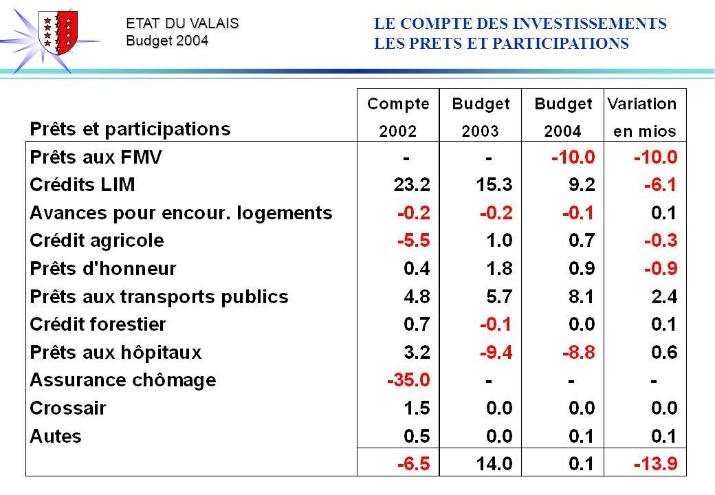 ETAT DU VALAIS Budget 2004 LE COMPTE DES INVESTISSEMENTS LES PRETS ET PARTICIPATIONS
