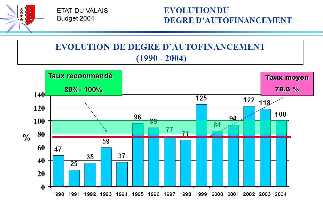 ETAT DU VALAIS Budget 2004 EVOLUTION DE DEGRE DAUTOFINANCEMENT (1990 - 2004) Taux moyen 78.6 % Taux recommandé 80%- 100% EVOLUTION DU DEGRE DAUTOFINAN