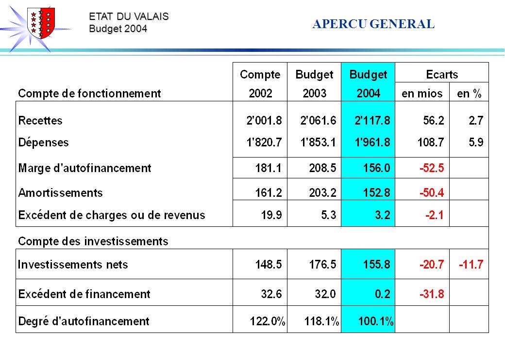 ETAT DU VALAIS Budget 2004 APERCU GENERAL