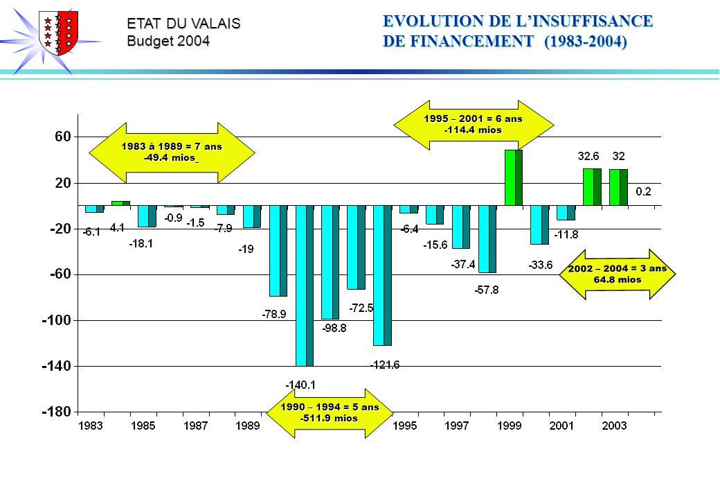 ETAT DU VALAIS Budget 2004 EVOLUTION DE LINSUFFISANCE DE FINANCEMENT (1983-2004) 1983 à 1989 = 7 ans -49.4 mios 1990 – 1994 = 5 ans -511.9 mios 1995 – 2001 = 6 ans -114.4 mios 2002 – 2004 = 3 ans 64.8 mios