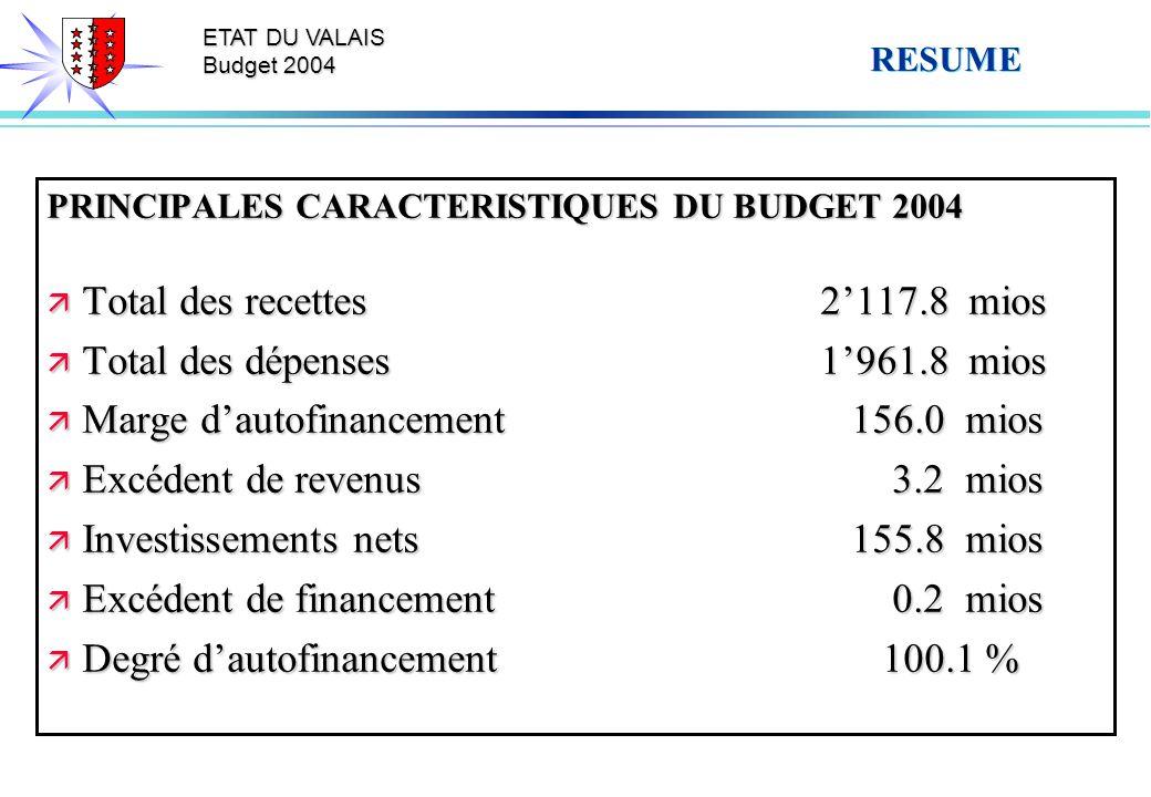 ETAT DU VALAIS Budget 2004 RESUME PRINCIPALES CARACTERISTIQUES DU BUDGET 2004 ä Total des recettes2117.8 mios ä Total des dépenses1961.8 mios ä Marge dautofinancement 156.0 mios ä Excédent de revenus 3.2 mios ä Investissements nets 155.8 mios ä Excédent de financement 0.2 mios ä Degré dautofinancement 100.1 %