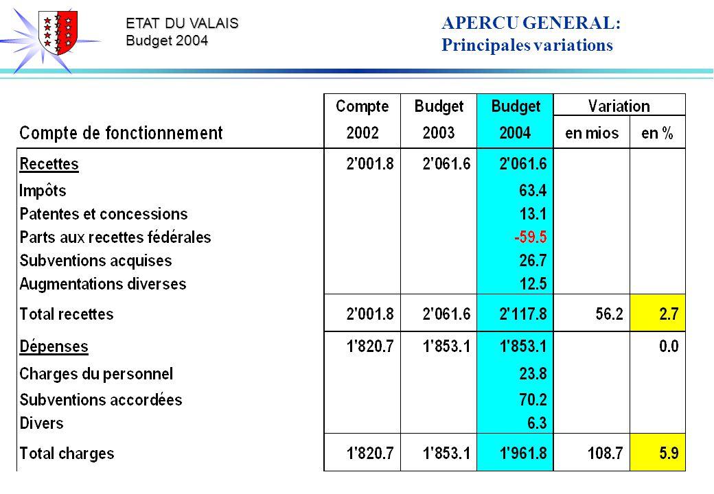 ETAT DU VALAIS Budget 2004 APERCU GENERAL: Principales variations