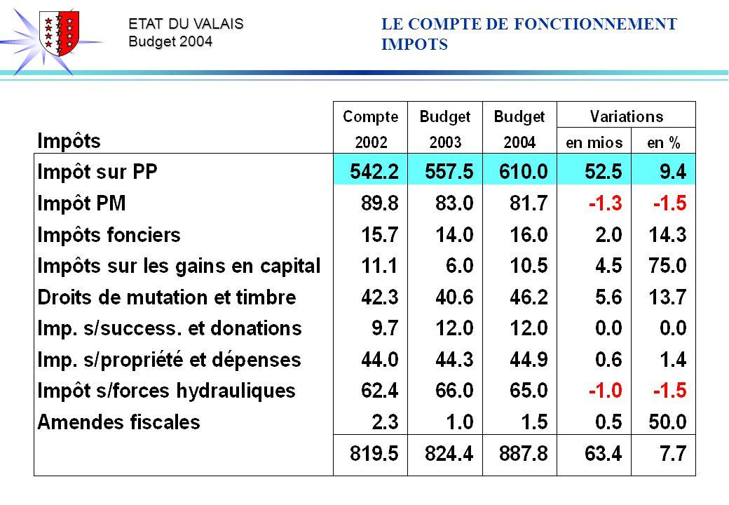ETAT DU VALAIS Budget 2004 LE COMPTE DE FONCTIONNEMENT IMPOTS