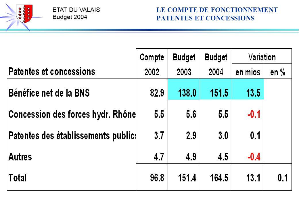 ETAT DU VALAIS Budget 2004 LE COMPTE DE FONCTIONNEMENT PATENTES ET CONCESSIONS