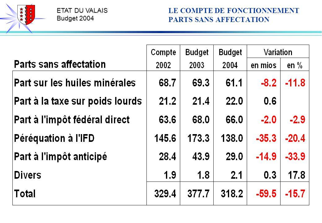 ETAT DU VALAIS Budget 2004 LE COMPTE DE FONCTIONNEMENT PARTS SANS AFFECTATION
