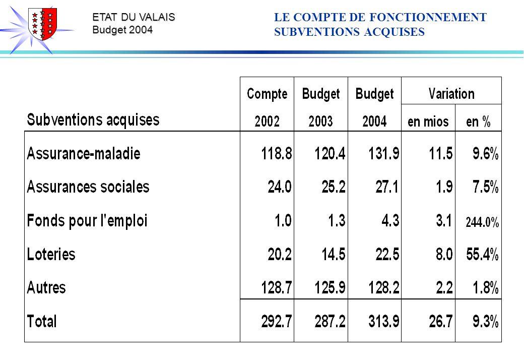 ETAT DU VALAIS Budget 2004 LE COMPTE DE FONCTIONNEMENT SUBVENTIONS ACQUISES