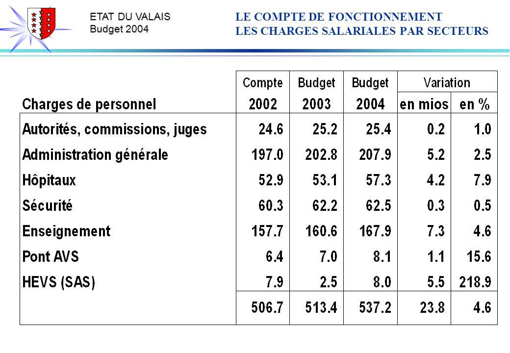 ETAT DU VALAIS Budget 2004 LE COMPTE DE FONCTIONNEMENT LES CHARGES SALARIALES PAR SECTEURS