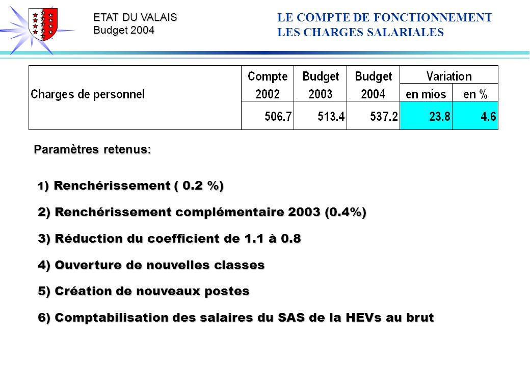 ETAT DU VALAIS Budget 2004 Paramètres retenus: 1 ) Renchérissement ( 0.2 %) 1 ) Renchérissement ( 0.2 %) 2) Renchérissement complémentaire 2003 (0.4%) 2) Renchérissement complémentaire 2003 (0.4%) 3) Réduction du coefficient de 1.1 à 0.8 3) Réduction du coefficient de 1.1 à 0.8 4) Ouverture de nouvelles classes 4) Ouverture de nouvelles classes 5) Création de nouveaux postes 5) Création de nouveaux postes 6) Comptabilisation des salaires du SAS de la HEVs au brut 6) Comptabilisation des salaires du SAS de la HEVs au brut LE COMPTE DE FONCTIONNEMENT LES CHARGES SALARIALES