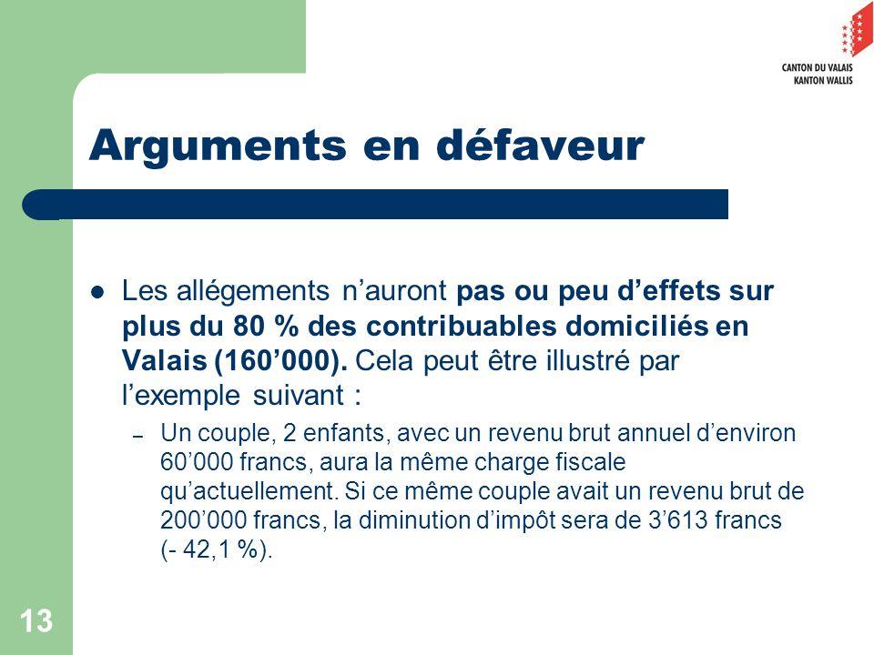 13 Arguments en défaveur Les allégements nauront pas ou peu deffets sur plus du 80 % des contribuables domiciliés en Valais (160000).