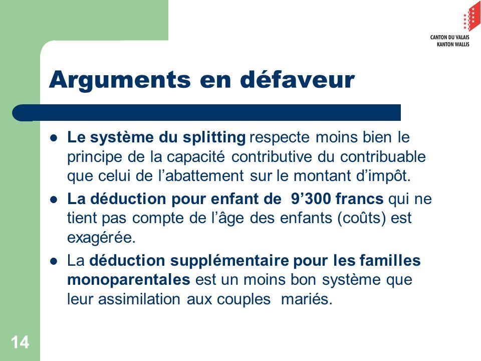 14 Arguments en défaveur Le système du splitting respecte moins bien le principe de la capacité contributive du contribuable que celui de labattement sur le montant dimpôt.