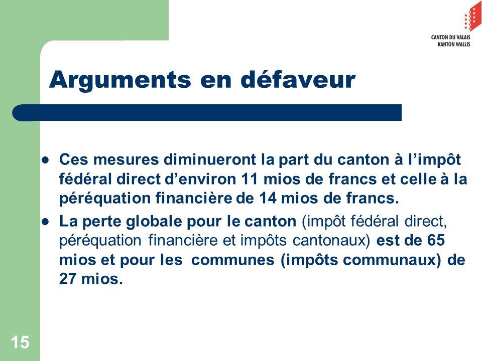 15 Arguments en défaveur Ces mesures diminueront la part du canton à limpôt fédéral direct denviron 11 mios de francs et celle à la péréquation financière de 14 mios de francs.