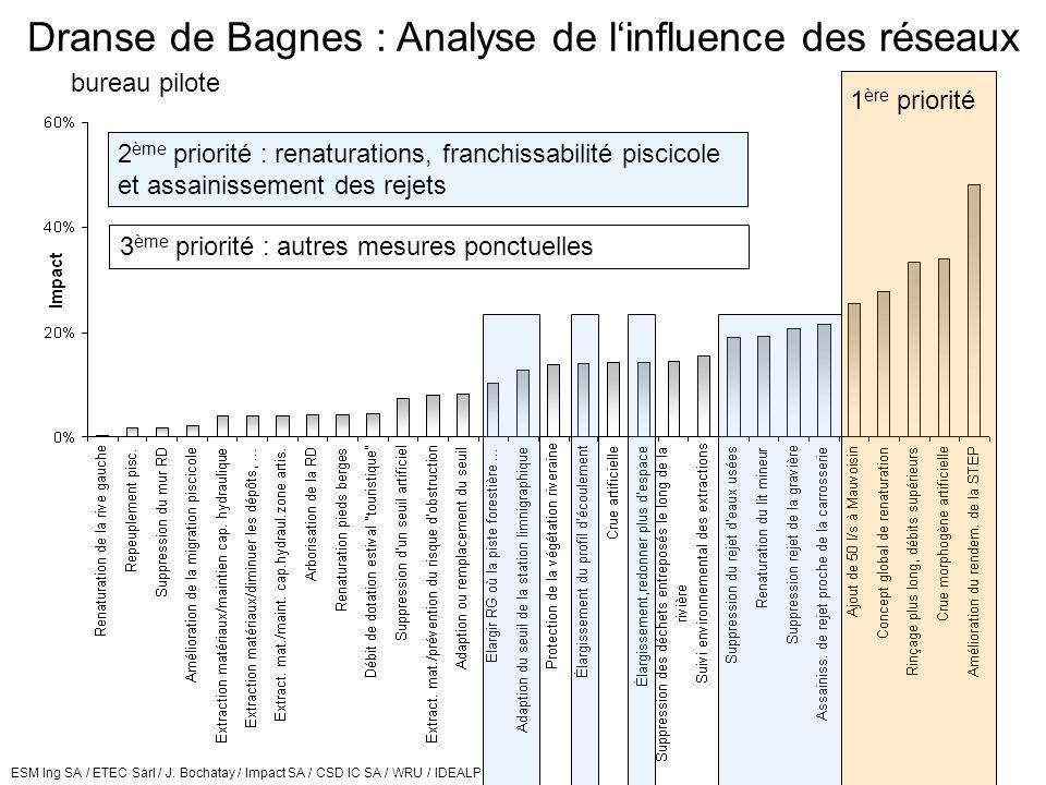 ESM Ing SA / ETEC Sàrl / J. Bochatay / Impact SA / CSD IC SA / WRU / IDEALP Assainissement des cours deau Canton du ValaisGroupe de travail interdépar
