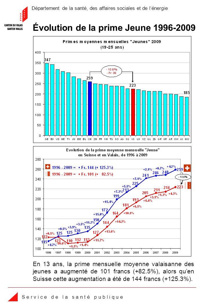 Département de la santé, des affaires sociales et de lénergie S e r v i c e d e l a s a n t é p u b l i q u e En 13 ans, la prime mensuelle moyenne valaisanne des jeunes a augmenté de 101 francs (+82.5%), alors quen Suisse cette augmentation a été de 144 francs (+125.3%).