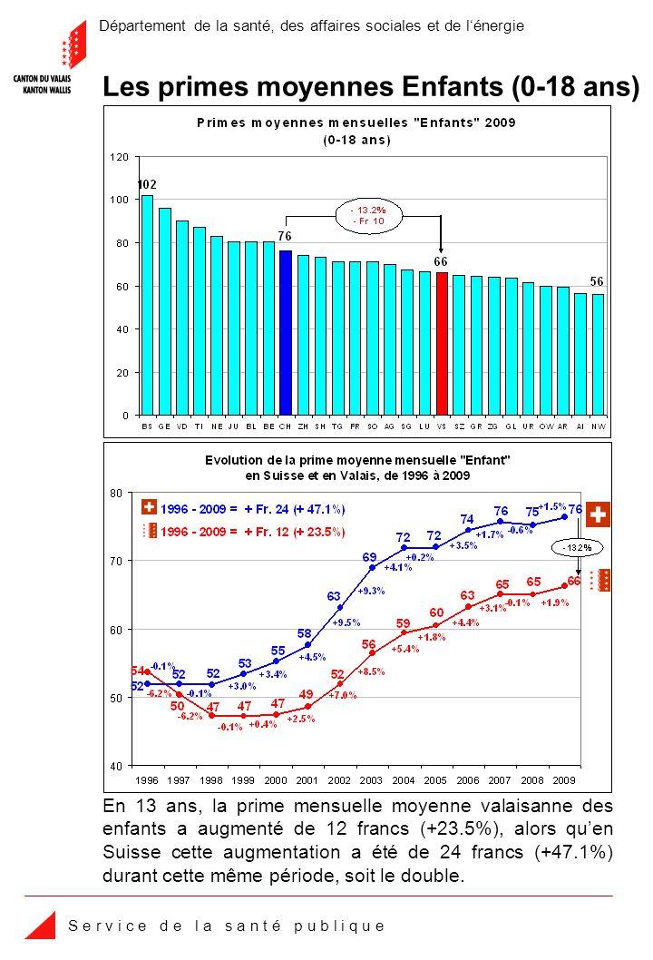 Département de la santé, des affaires sociales et de lénergie S e r v i c e d e l a s a n t é p u b l i q u e En 13 ans, la prime mensuelle moyenne valaisanne des enfants a augmenté de 12 francs (+23.5%), alors quen Suisse cette augmentation a été de 24 francs (+47.1%) durant cette même période, soit le double.