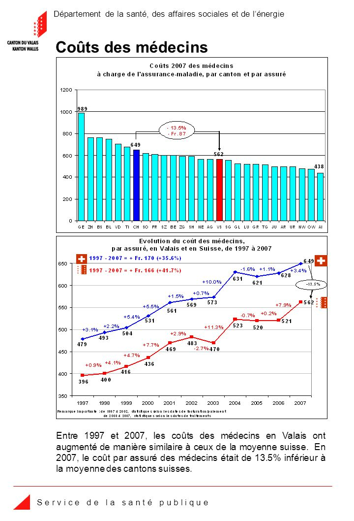 Département de la santé, des affaires sociales et de lénergie S e r v i c e d e l a s a n t é p u b l i q u e Coûts des médecins Entre 1997 et 2007, les coûts des médecins en Valais ont augmenté de manière similaire à ceux de la moyenne suisse.