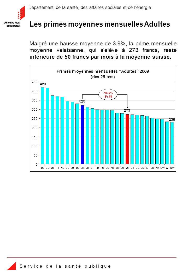 Département de la santé, des affaires sociales et de lénergie S e r v i c e d e l a s a n t é p u b l i q u e Malgré une hausse moyenne de 3.9%, la prime mensuelle moyenne valaisanne, qui sélève à 273 francs, reste inférieure de 50 francs par mois à la moyenne suisse.