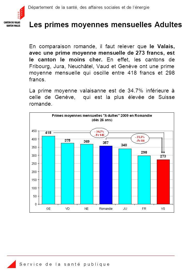 Département de la santé, des affaires sociales et de lénergie S e r v i c e d e l a s a n t é p u b l i q u e En comparaison romande, il faut relever que le Valais, avec une prime moyenne mensuelle de 273 francs, est le canton le moins cher.