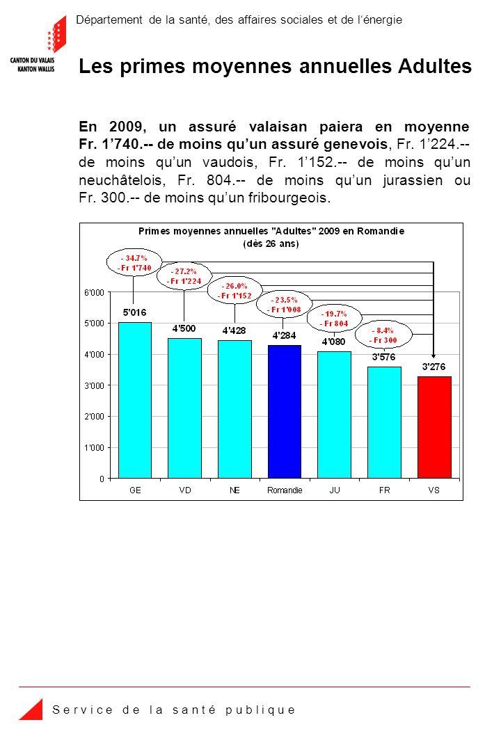 Département de la santé, des affaires sociales et de lénergie S e r v i c e d e l a s a n t é p u b l i q u e Depuis 1996, la prime moyenne mensuelle valaisanne a augmenté pour les adultes de 101 francs (+59.0%), passant de 172 francs en 1996 à 273 francs en 2009.