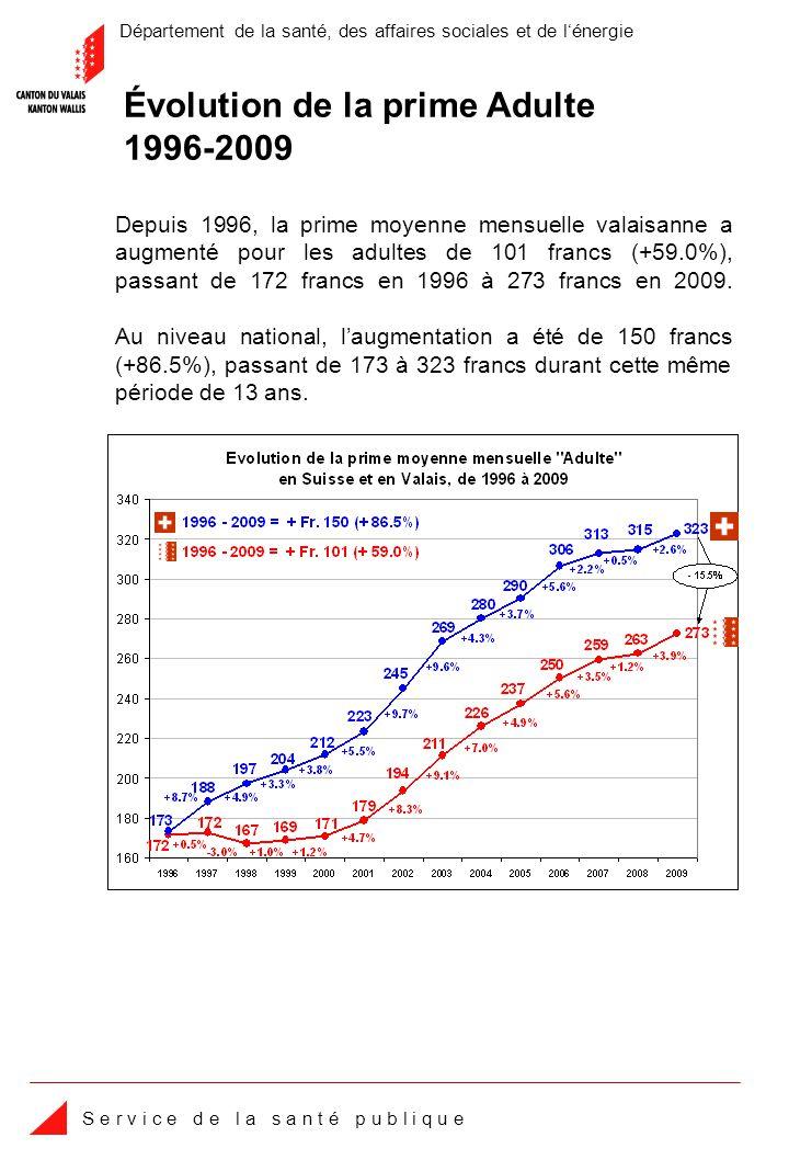 Département de la santé, des affaires sociales et de lénergie S e r v i c e d e l a s a n t é p u b l i q u e Augmentation moyenne de la prime Jeune (19-25 ans) Le Valais enregistre une augmentation moyenne de 4.3%, la moyenne suisse sélevant à 4.2%.