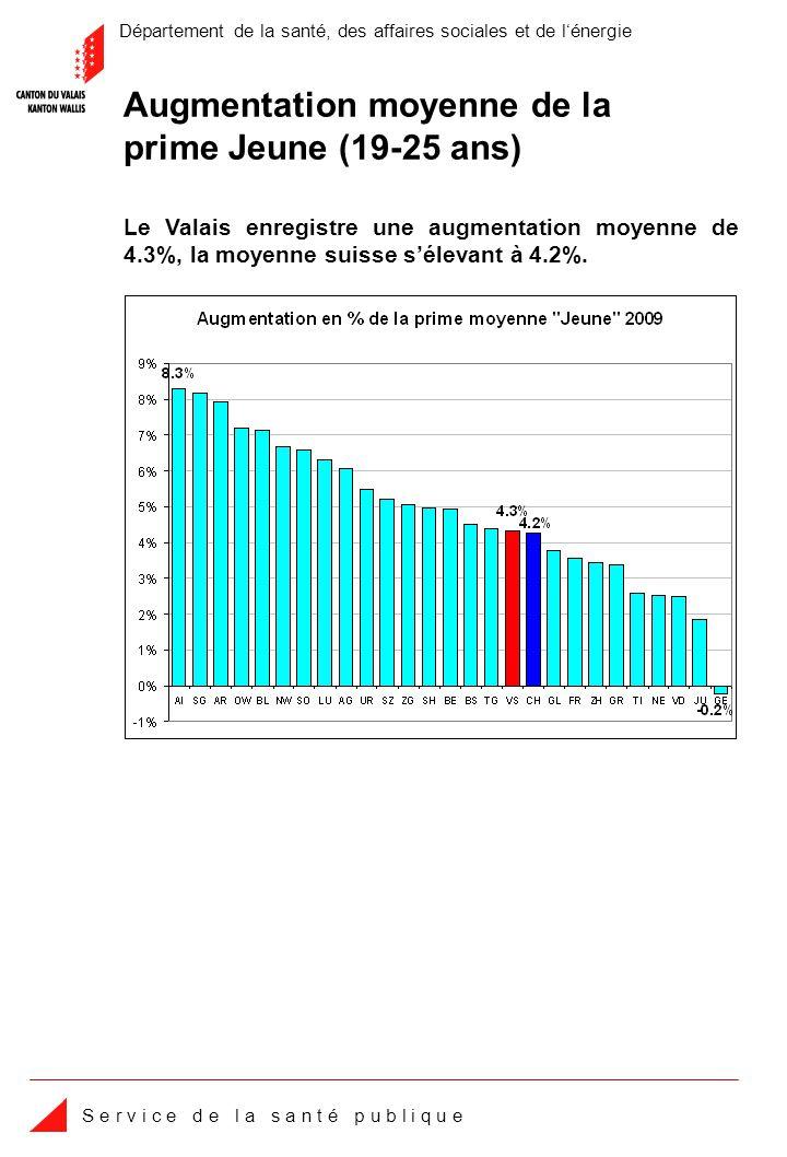 Département de la santé, des affaires sociales et de lénergie S e r v i c e d e l a s a n t é p u b l i q u e Les coûts par assuré dans lambulatoire hospitalier en Valais sont de 13.1% inférieurs à la moyenne des cantons suisses.